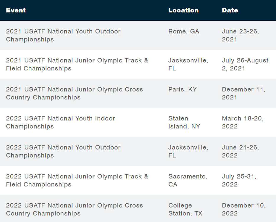 2021-22 USATF Youth Champs